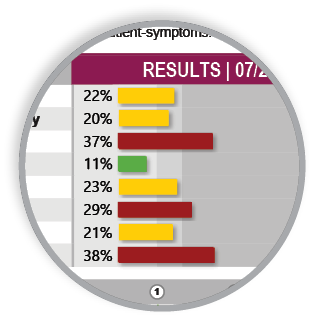symptom breakdown chart ZRT Lab Hormone Tests