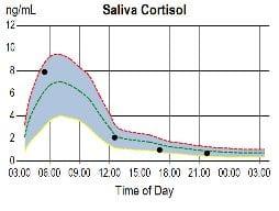 saliva cortisol Cortisol Awakening Response