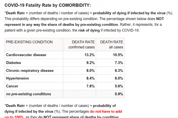 Coronavirus Fatality Rate 3 16 20 Evidence Shows Director General of World Health Organization Severely Overstated the Fatality Rate of the Coronavirus