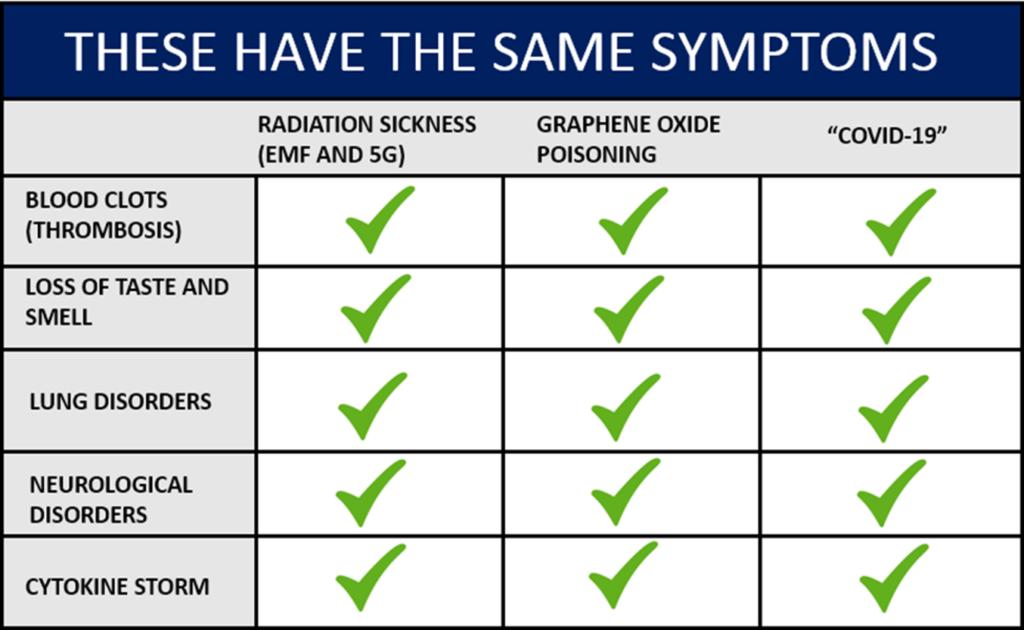 chart Graphene Oxide Detox
