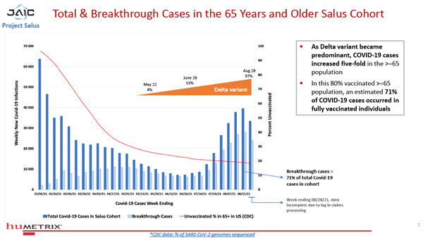 Salus Humetrix VE Study 07 600 BREAKING: DoD's Project Salus shows Antibody Dependent Enhancement accelerating in the fully vaccinated