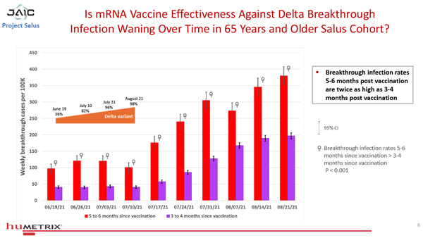 Salus Humetrix VE Study 08 600 BREAKING: DoD's Project Salus shows Antibody Dependent Enhancement accelerating in the fully vaccinated