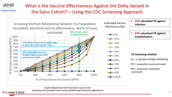 Salus Humetrix VE Study 15 600 BREAKING: DoD's Project Salus shows Antibody Dependent Enhancement accelerating in the fully vaccinated